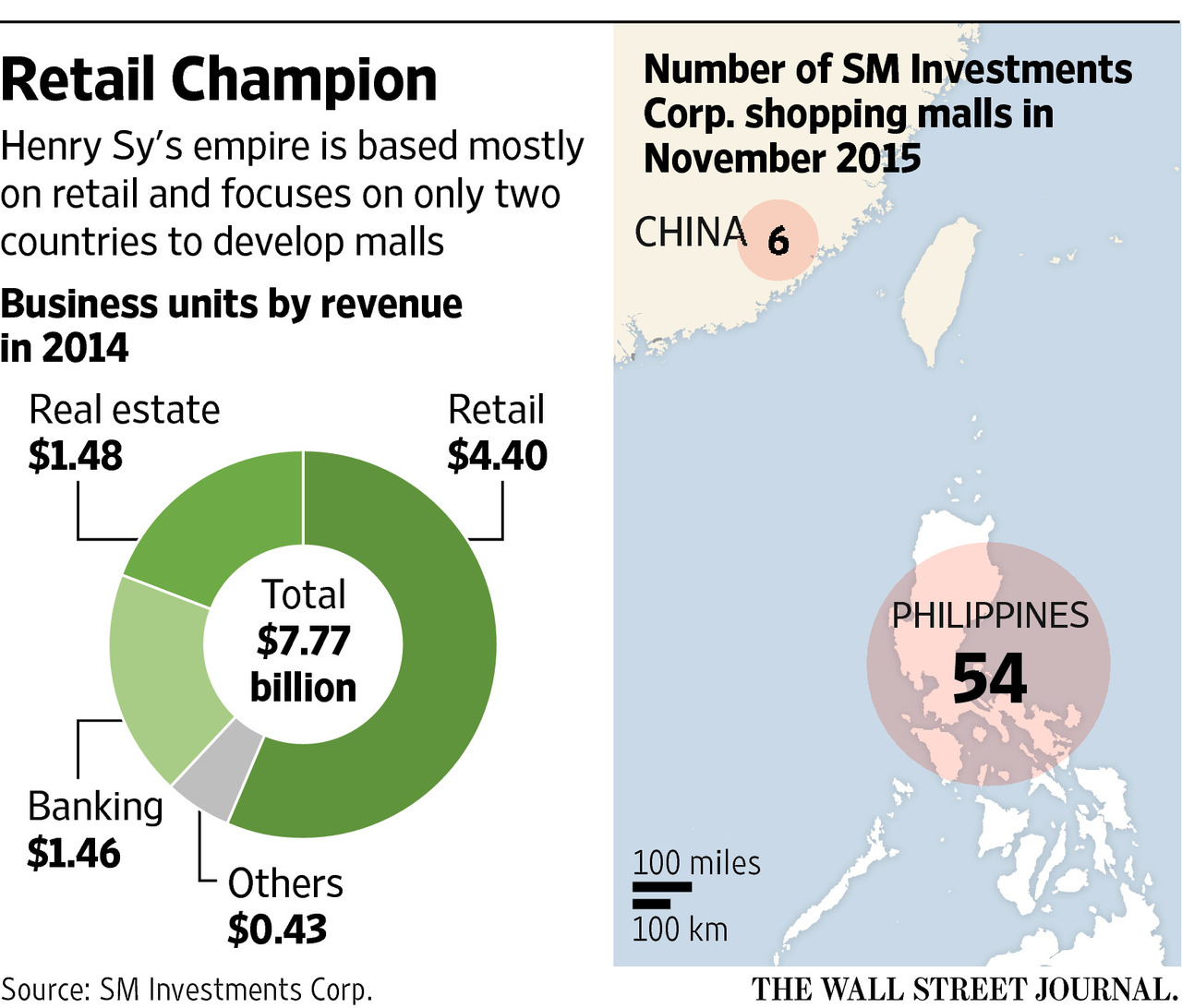 smithley investments in the philippines