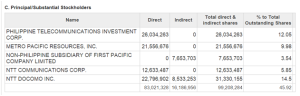 Substantial shareholders of TEL (Source: PLDT 2013-2014 annual report)