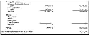 Substantial shareholders of GLO (source: Globe Telecom 2014 annual report)