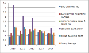 ROA in the Philippine Banks