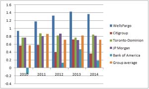 US banks' ROA (2010-2014)