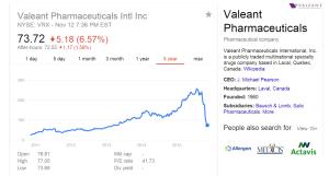 Valeant shares (Ticker: VRX); Source: Google Image