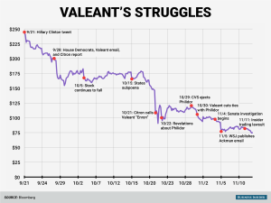 Valeant. Source: Business Insider