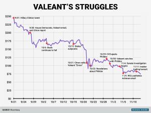 Valeant. Source: Business Insider