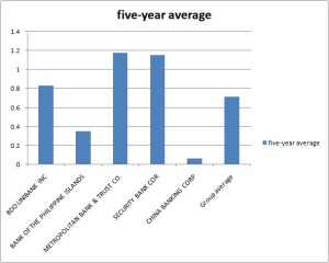 Five-year D/E averages including group average.