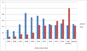 D/E equity Ratio