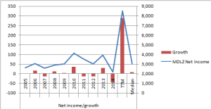 MDLZ Net Income and Profit Growth (author's calculation)