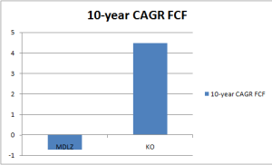 Computed Annual Growth Rate of FCF from MDLZ and KO