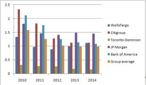 U.S. Banks (D/E ratio comparison)