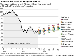 Oil Price Forecast. Source: The Wall Street Journal