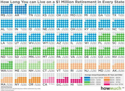 Retire-On-1-Million-1024x751